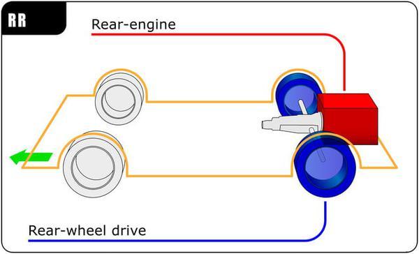 fwd vs awd rwd rear engine copy