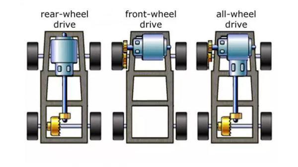 какой привод у AWD