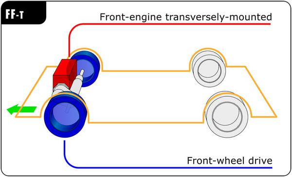 fwd vs awd rwd front engine layout