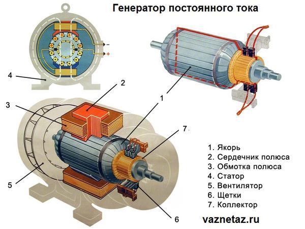 Все про автомобильный генератор - устройство, принцип работы