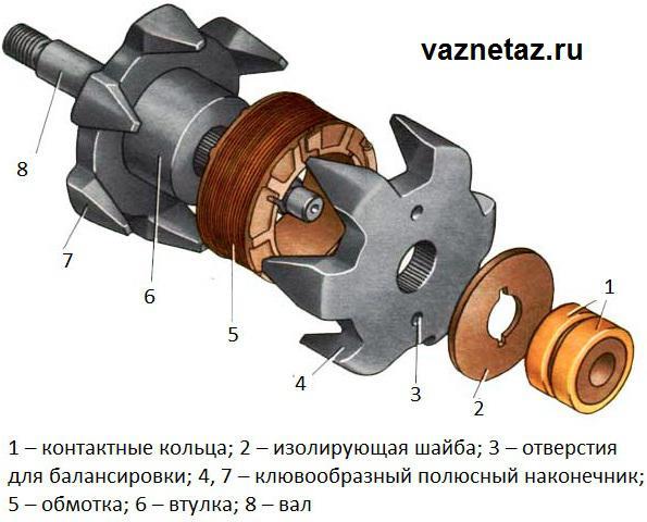 ротор автомобильного генератора фото