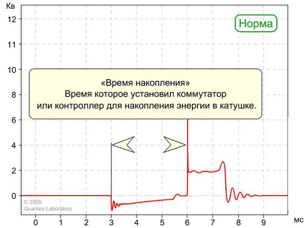 Диагностика системы зажигания.