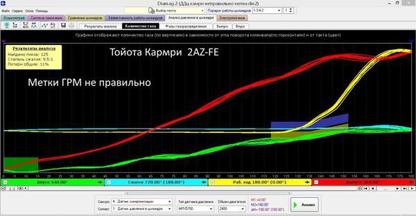График количества газов в цилиндре 2AZ-FE. Метки ГРМ не правильно. Выпуск Рано.