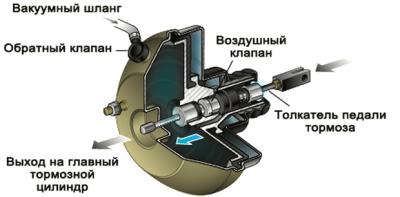 usilitel-tormozov-iz-chego-sostoit-vakuumnij-usilitels-tormozov-shema..............png