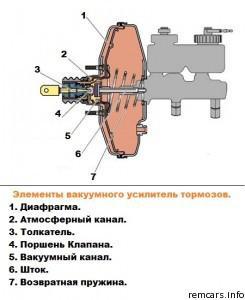 элементы вакуумного усилителя тормозов