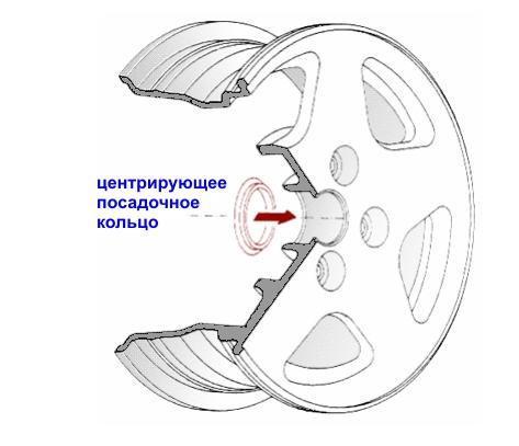 Диаметр центрального отверстия