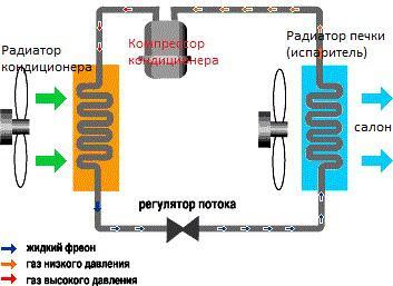 Принцип работы системы кондиционера
